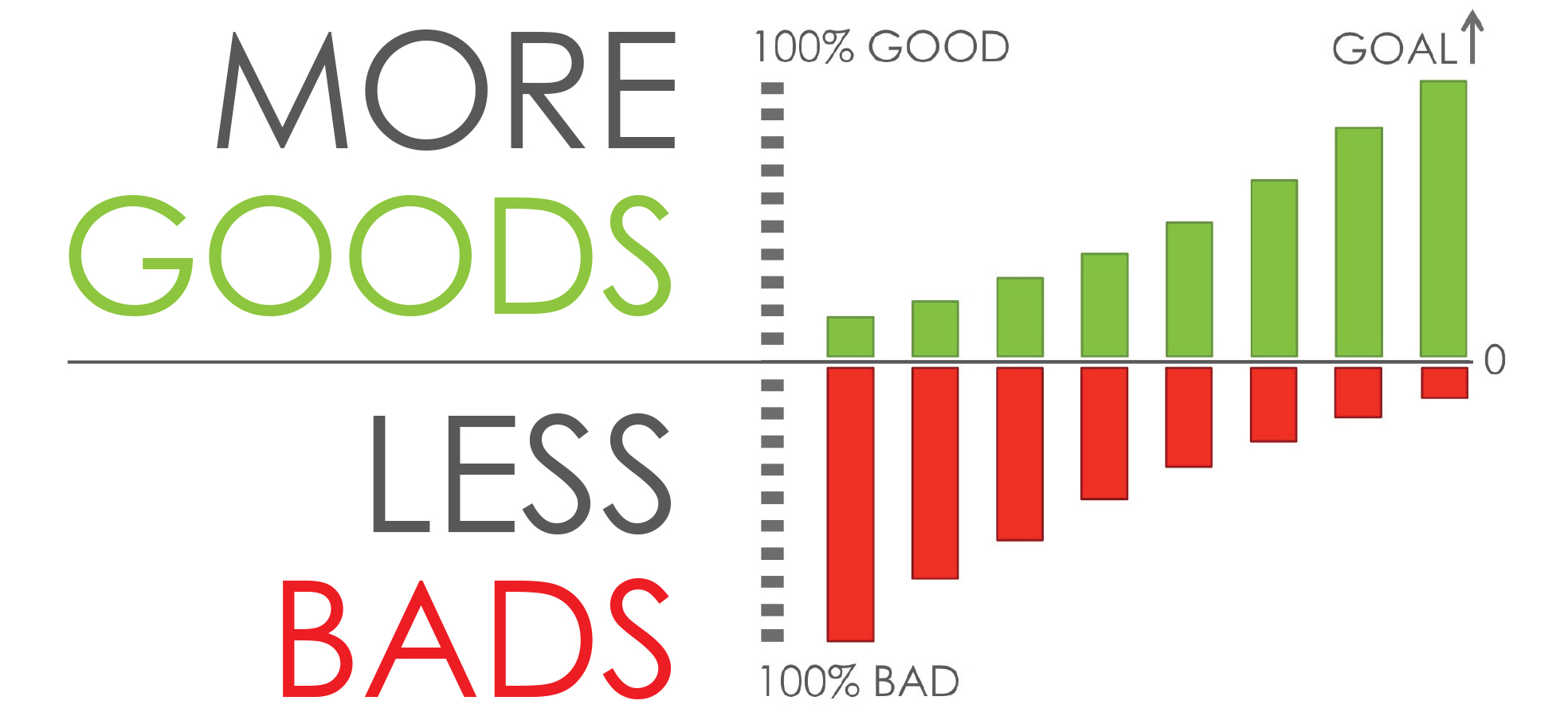 More Goods Less Bads