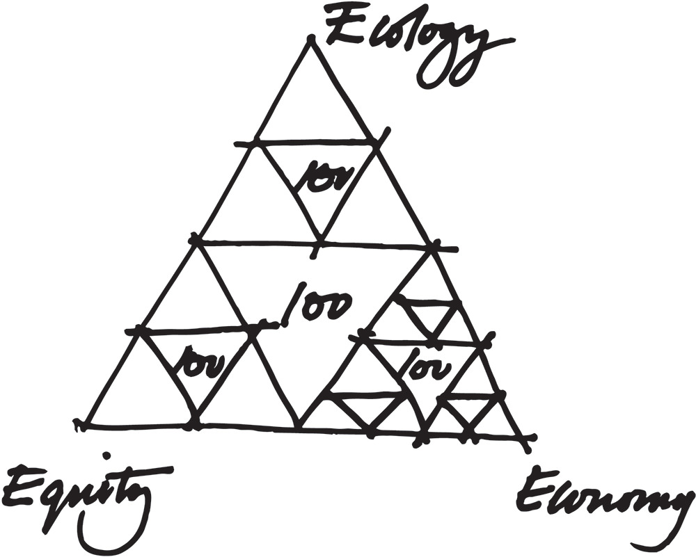 Ecology, Equity, & Economy Triangle, MBDC