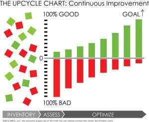 The Upcycle Chart Makes The Environmental Handprint Redundant!