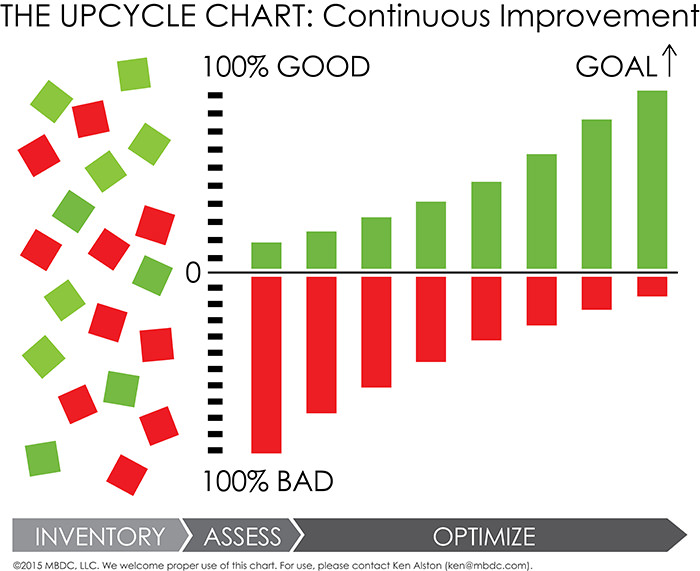 The Upcycle Chart, MBDC